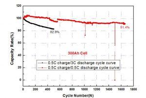300Ah-Discharge-Rate